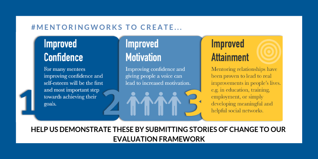 CALL FOR SUBMISSIONS: Mentoring Works Evaluation Framework